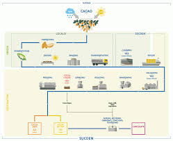 Coffee Production Process Flow Chart Circumstantial Process Flow Chart For Manufacturing Company