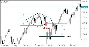 Diamond Chart Pattern | Forex Diamond Pattern | Forex Chart Patterns | IFCM