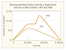 Income Credit Chart Research Examines The Receipt Of Earned Income Tax Credits