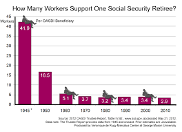 Social Security Chart How Many Workers Support One Social Security Retiree