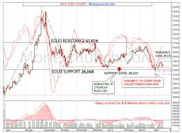 Commodity Mcx Comex Gold Silver Forecasts Charts And Tips