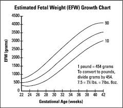 Fetal Growth Chart Percentile Fetal Growth Problems During The Third Trimester Dummies