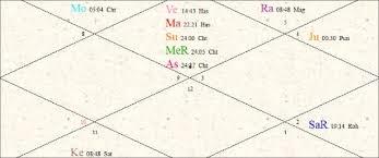 Amitabh Bachchan Birthday Prediction Horoscope