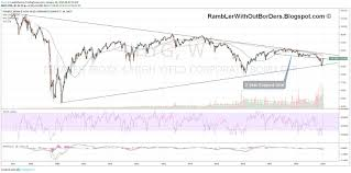 Rambler Without Borders Stock Market High Yield Bond