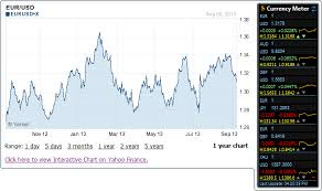 Ex Currency Chart Windows Desktop Gadgets Currency Meter
