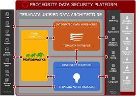 protegrity also provides protection for other environments within the modern data architecture including etl tools and data tools such as informatica teradata etl tools