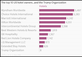 The Top 10 Us Hotel Owners And The Trump Organization