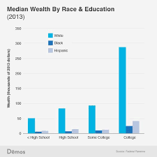 best high school dropouts ideas education in white high school dropouts have more wealth than black and hispanic college graduates