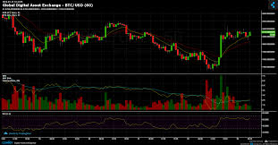 Gdax Btc Chart Global Digital Asset Exchange Btc Usd Chart Published On