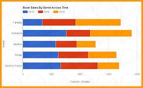 ielts academic task sample essay book s by genre across time