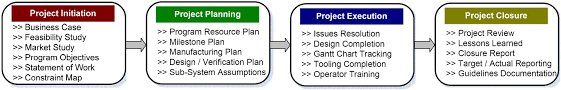 Project Management As It Ought To Be