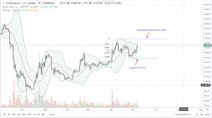 Coinbase Weekly Limit Reset Ethereum Forecast Chart Vigesima