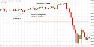 Trend Prediction Binary Options Strategy