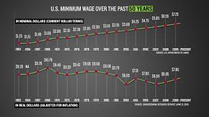 Living On Minimum Wage Is Getting Harder Graph Abc News