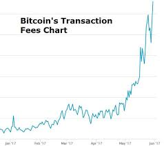 Bitcoin Transaction Fee Chart Bitcoin Transaction Fee Too High