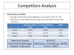porters five force analysis for telecom industry