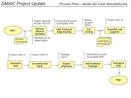 Six Sigma Flow Chart Example Six Sigma Flow Chart Template Process Management Chart Six