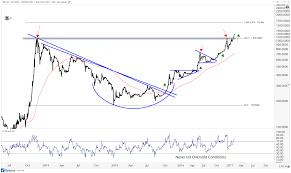 Bitcoin Chart Analysis Today Technical Analysis On Bitcoin All Star Charts