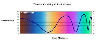 Titanium Temperature Color Chart 58 Inquisitive Iodized Metal Chart