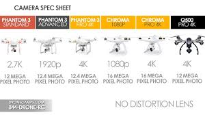 Official Phantom 3 Standard Overview Specs Comparison