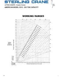 50 Ton Crawler Crane Load Chart American Model 9310 225 Ton Capacity Sterling Crane Pages