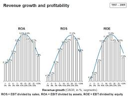 Dupont Chart Definition The Dupont Equation Roe Roa And Growth Boundless Finance