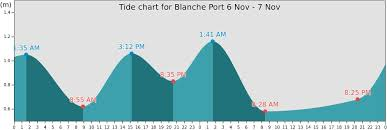 Blanche Port Tide Times Tides Forecast Fishing Time And