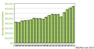 Police Salary Chart Transit And Railroad Police Salaries
