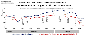 Red Hat Organization Chart Thoughts On Ibms Red Hat Acquisition Mbi Concepts Corporation