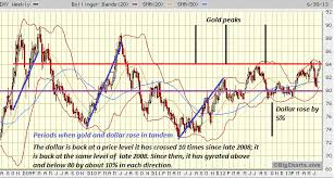 Dxy 10 Year Chart Oftwominds Charles Hugh Smith About That Supposed