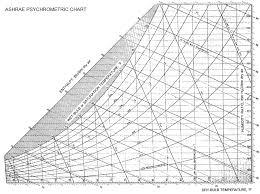 Psychrometric Chart Ashrae Psychrometric Chart