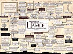 hamlet character map by danallison via flickr setworks  hamlet theme essay nice writing a hamlet essay themes phases definition