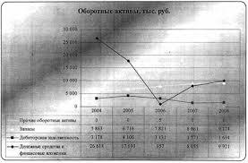 Курсовая работа Оценка рыночной стоимости предприятия ОАО  Курсовая работа Оценка рыночной стоимости предприятия ОАО Сосновая роща ru