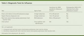 Management Of Influenza American Family Physician