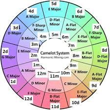 Camelot Key Chart Harmonic Mixing Using Key Detection Results Ni Community Forum