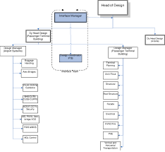 Net Framework Hierarchy Chart Organizational Chart Of Airport Project Download