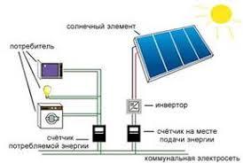 Реферат Альтернативная энергетика ru Солнечные батареи имеют ряд преимуществ они могут помещаться на крышах домов вдоль шоссейных дорог легко трансформируются используются в отдалённых