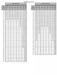 Army Apft Chart Army Apft Chart Tirevi Fontanacountryinn Com