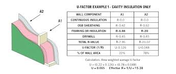 Wall Insulation R Value Chart Wall R Values Euthames Info