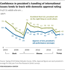 Merkel Approval Rating Chart 2018 Americans More Confident In Other World Leaders Than In