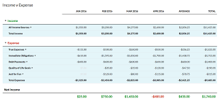 Monthly Expenses Report Custom You Want Reports Well Why Didn't You Say So YNAB