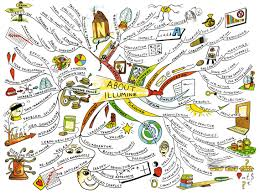 best ideas about mind map examples mind maps 17 best ideas about mind map examples mind maps mind map art and mind map design