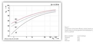 Motor Efficiency Classifications Bauer Gear Motor