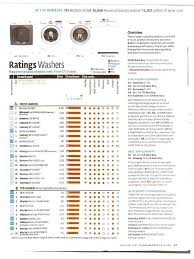consumer reports best top load washer. Unique Washer Ge Washer Reliability Document Preview Consumer Reports Washing Page 1  Front Load Reviews To Consumer Reports Best Top Load Washer O