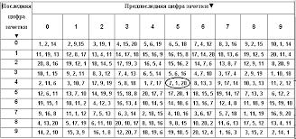КОНТРОЛЬНАЯ РАБОТА Варианты контрольных работ Варианты контрольных работ