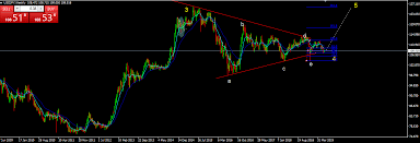 Usdjpy Live Chart Quotes Trade Ideas Analysis And Signals