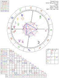 Donald Trump Astrology Chart