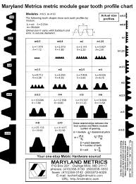 Gear Module Chart Gear Tooth Profiles Actual Size For Metric Module Rack