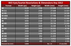 Red Camera Resolution Chart Red Camera Resolution Chart Www Bedowntowndaytona Com
