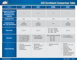 Sce Enrollment Comparison Table Archives The Shi Blog